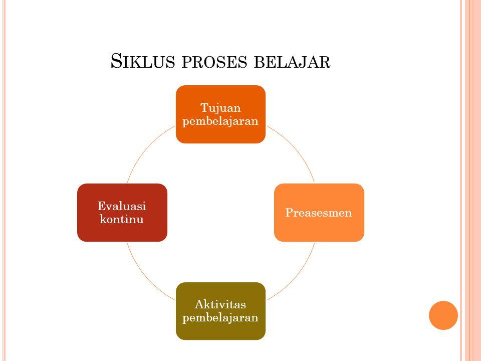 S IKLUS PROSES BELAJAR Tujuan pembelajaran Preasesmen Aktivitas pembelajaran Evaluasi kontinu