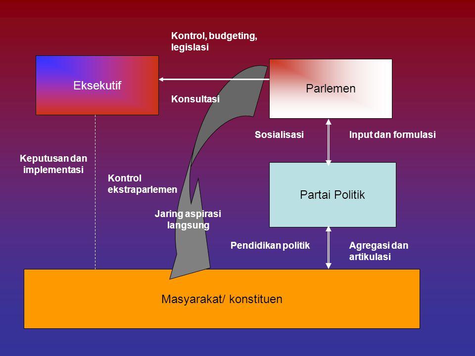 Masyarakat/ konstituen Eksekutif Parlemen Partai Politik Input dan formulasi Agregasi dan artikulasi Sosialisasi Pendidikan politik Kontrol, budgeting