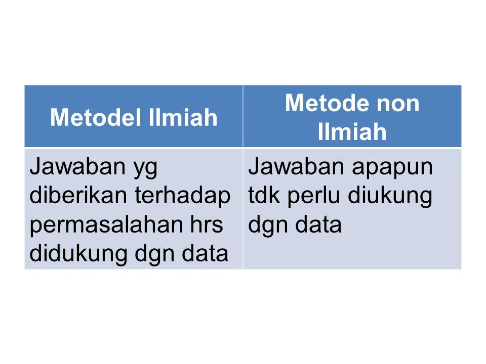 Metodel Ilmiah Metode non Ilmiah Jawaban yg diberikan terhadap permasalahan hrs didukung dgn data Jawaban apapun tdk perlu diukung dgn data