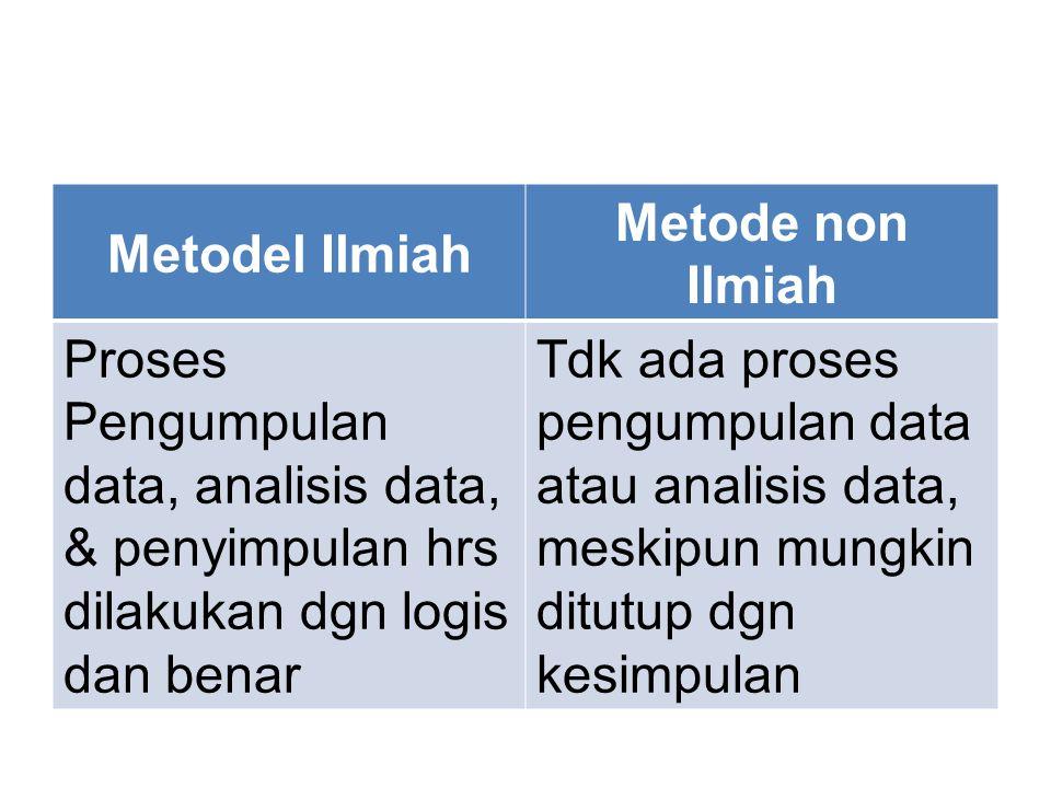 Metodel Ilmiah Metode non Ilmiah Proses Pengumpulan data, analisis data, & penyimpulan hrs dilakukan dgn logis dan benar Tdk ada proses pengumpulan data atau analisis data, meskipun mungkin ditutup dgn kesimpulan