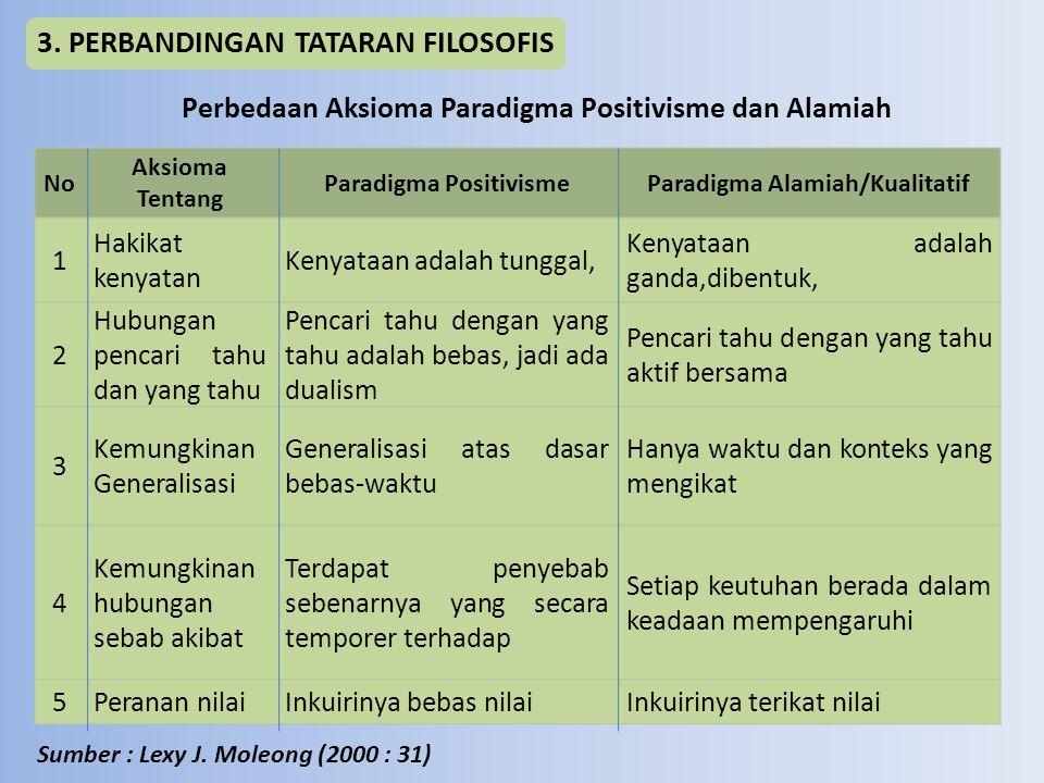 3. PERBANDINGAN TATARAN FILOSOFIS Perbedaan Aksioma Paradigma Positivisme dan Alamiah Sumber : Lexy J. Moleong (2000 : 31) No Aksioma Tentang Paradigm