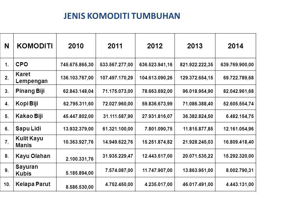 JENIS KOMODITI HEWAN NKOMODITI20102011201220132014 1. Bahan Baku Pakan Ternak (Silver Priil = Produk olahan dari minyak sawit) 142.000,00 KG336.000,00