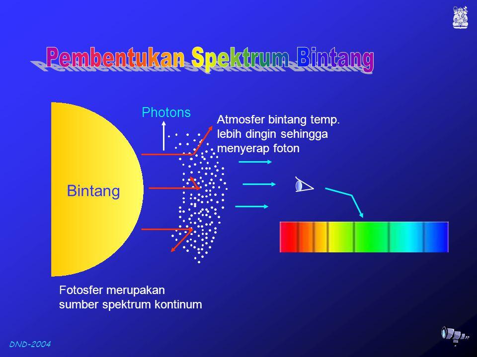 DND-2004 Bintang Atmosfer A B Garis Absorpsi Garis Emisi Spektrum Kontinu, berasal dari fotosfer bintang Kalau atmosfernya tipis, garis emisi tidak teramati