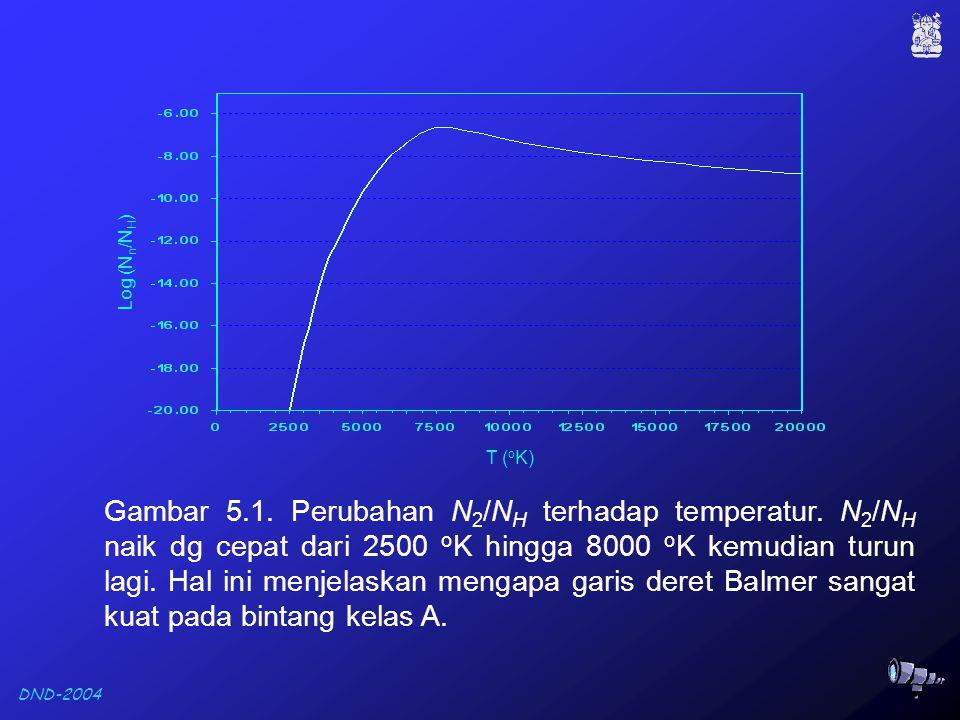 DND-2004 Gambar 5.1. Perubahan N 2 /N H terhadap temperatur.