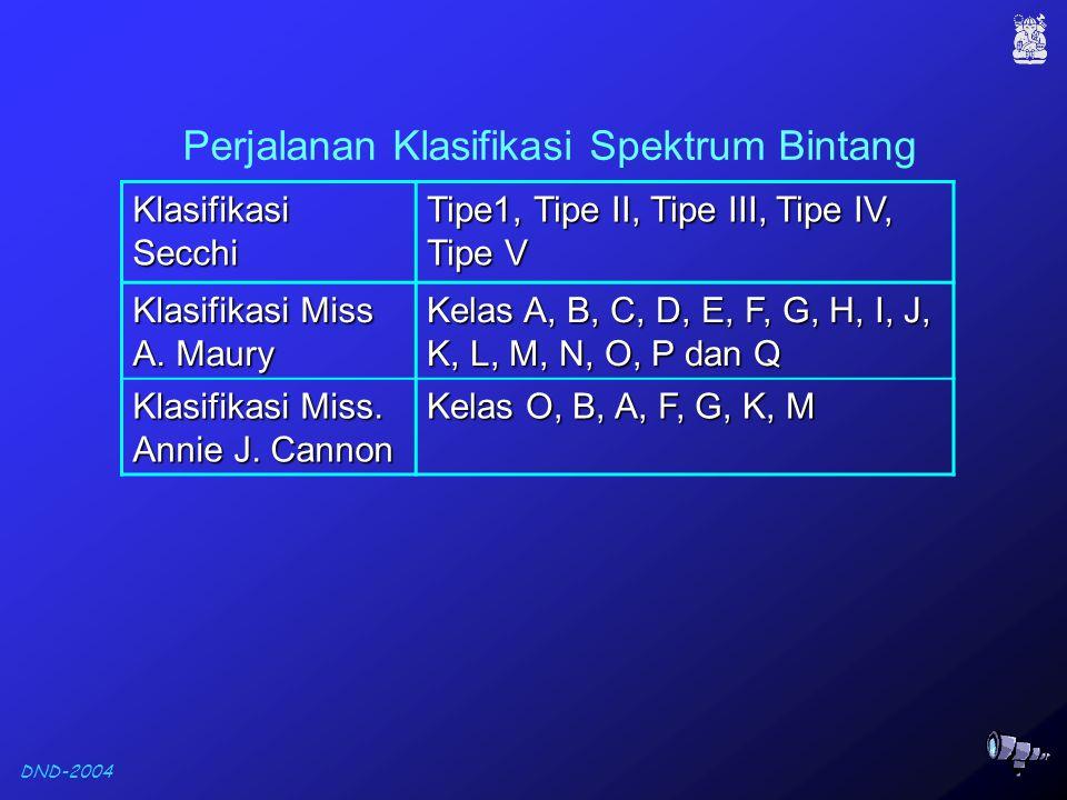 DND-2004 Klasifikasi Secchi Tipe1, Tipe II, Tipe III, Tipe IV, Tipe V Klasifikasi Miss A.