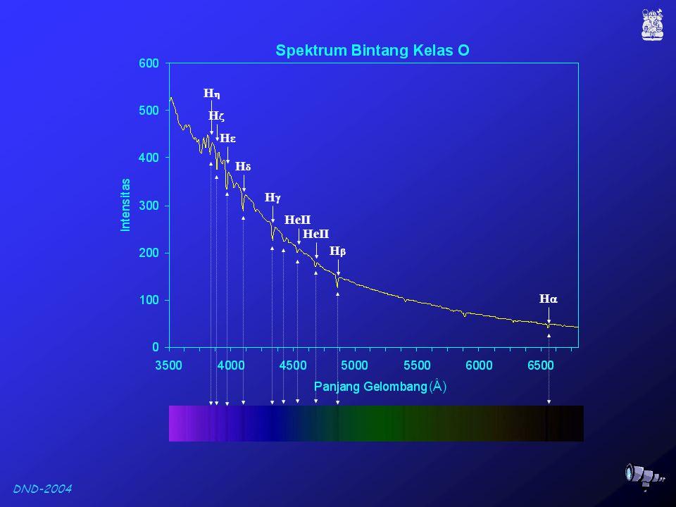 DND-2004 Spektrum Bintang Subkelas V O5 V B0 V B5 V A1 V A5 V F0 V F5 V G0 V G4 V K0 V K5 V M0 V M5 V HH HβHβ HγHγ HδHδ HH