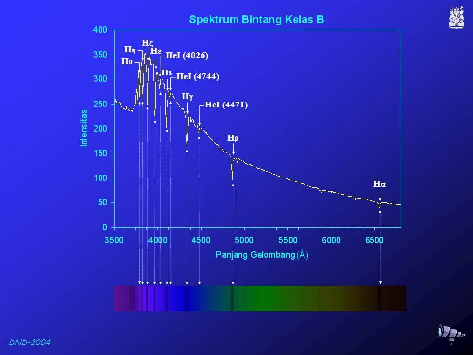 DND-2004 Spektrum Bintang Deret Utama Kelas K-M K4 H  sudah tidak tampak K5 M2 M4 Ti O (Å)