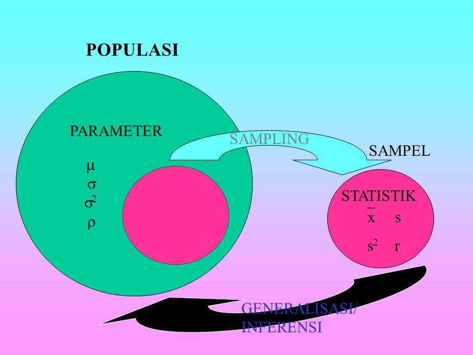SAMPEL SAMPEL : bagian dari populasi dari mana data atau informasi yang dibutuhkan dapat diperoleh secara langsung Proses pengambilan sampel dari popu