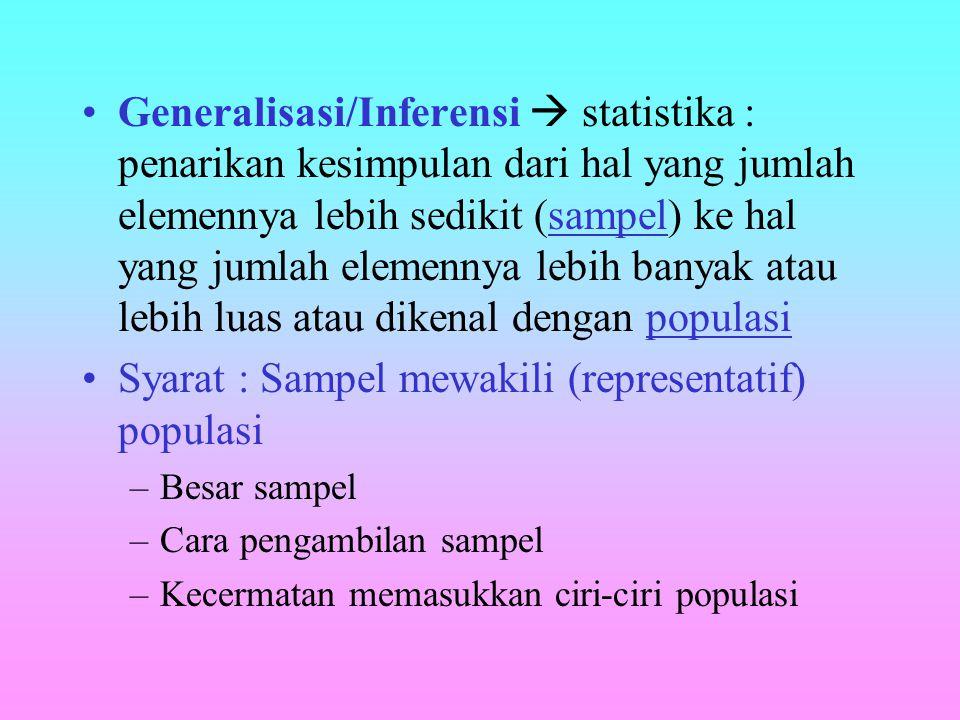 POPULASI SAMPEL PARAMETER STATISTIK   x s s 2 r SAMPLING GENERALISASI/ INFERENSI