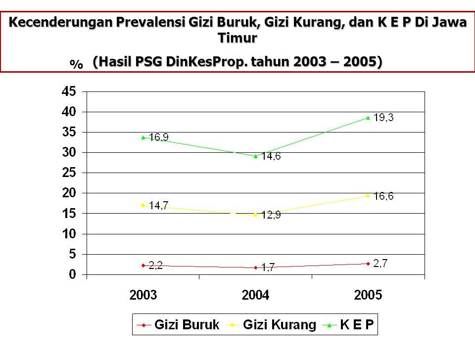 Kecenderungan Prevalensi Gizi Buruk, Gizi Kurang, dan K E P Di Jawa Timur (Hasil PSG DinKesProp. tahun 2003 – 2005) %