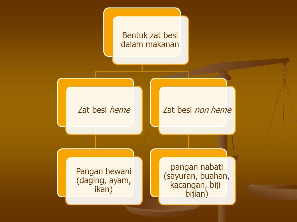 Bentuk zat besi dalam makanan Zat besi heme Pangan hewani (daging, ayam, ikan) Zat besi non heme pangan nabati (sayuran, buahan, kacangan, biji- bijian)