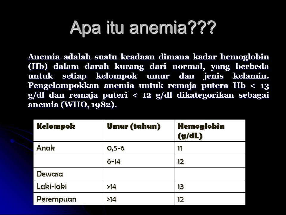 Apa itu anemia??? Anemia adalah suatu keadaan dimana kadar hemoglobin (Hb) dalam darah kurang dari normal, yang berbeda untuk setiap kelompok umur dan