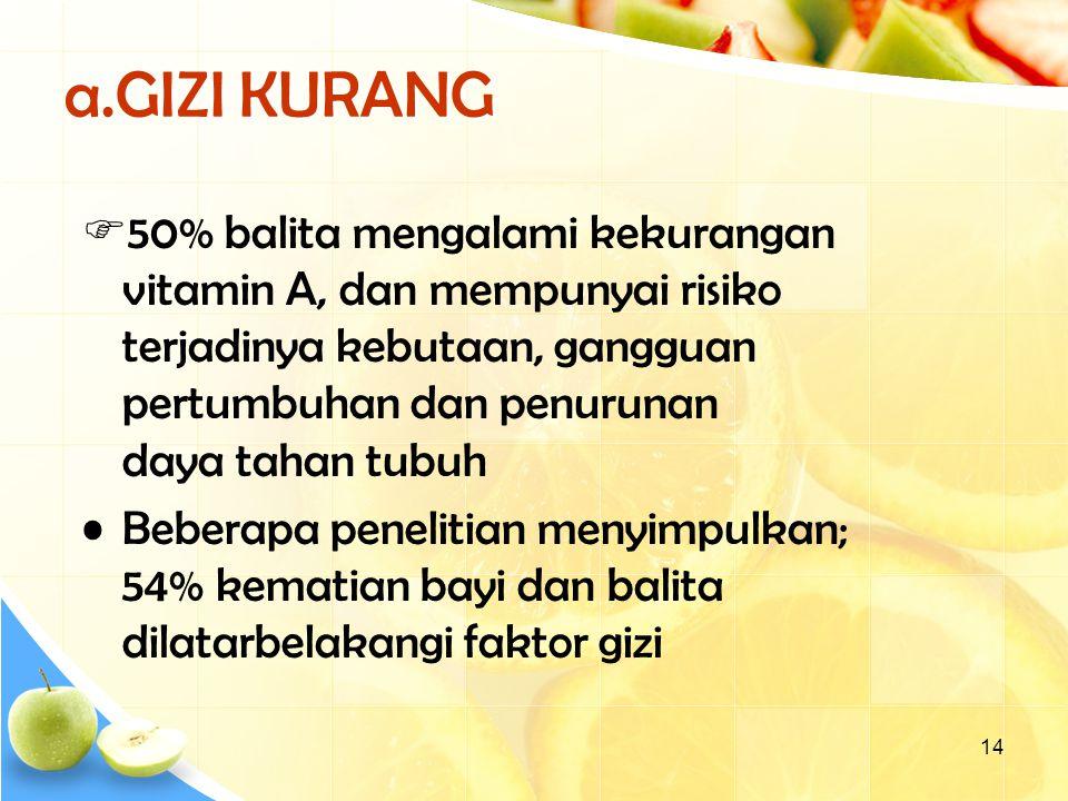 14 a.GIZI KURANG  50% balita mengalami kekurangan vitamin A, dan mempunyai risiko terjadinya kebutaan, gangguan pertumbuhan dan penurunan daya tahan tubuh Beberapa penelitian menyimpulkan; 54% kematian bayi dan balita dilatarbelakangi faktor gizi