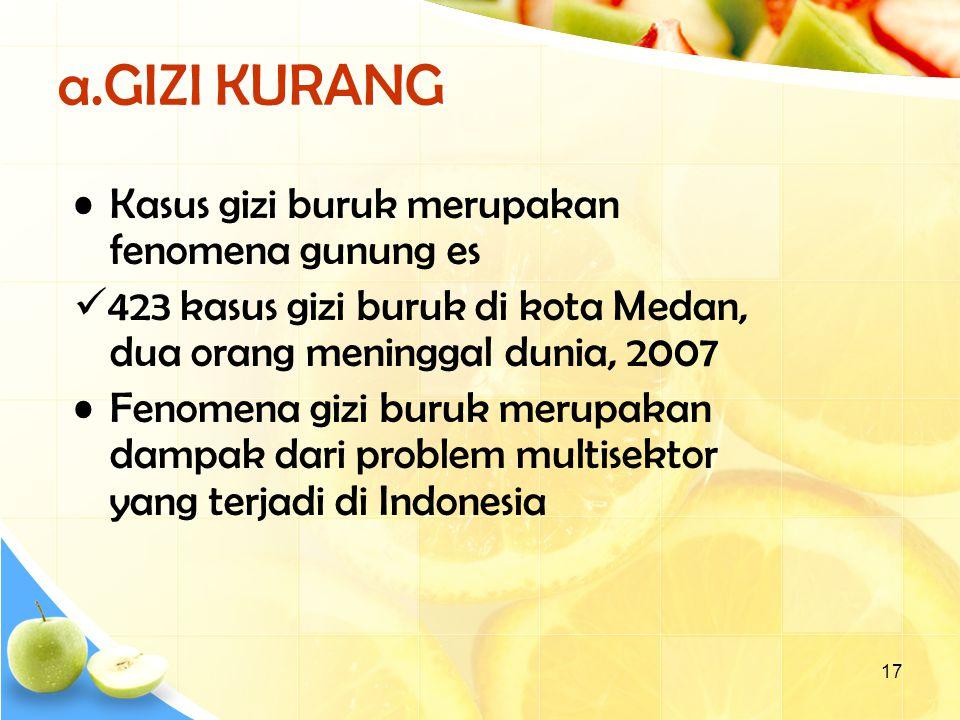 17 a.GIZI KURANG Kasus gizi buruk merupakan fenomena gunung es 423 kasus gizi buruk di kota Medan, dua orang meninggal dunia, 2007 Fenomena gizi buruk merupakan dampak dari problem multisektor yang terjadi di Indonesia