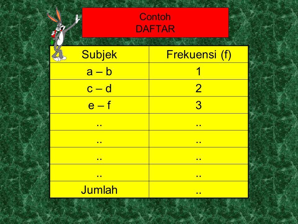 Contoh DAFTAR SubjekFrekuensi (f) a – b1 c – d2 e – f3.. Jumlah..