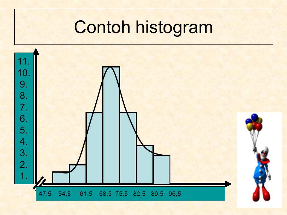 Contoh histogram 11. 10. 9.8.7.6.5.4.3.2.1. 47,5 54,5 61,5 68,5 75,5 82,5 89,5 96,5