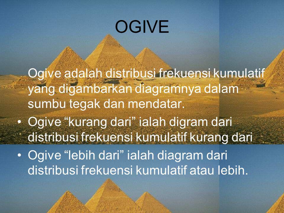 """OGIVE Ogive adalah distribusi frekuensi kumulatif yang digambarkan diagramnya dalam sumbu tegak dan mendatar. Ogive """"kurang dari"""" ialah digram dari di"""