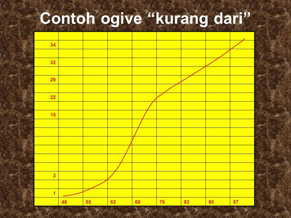 """Contoh ogive """"kurang dari"""" 34 32 29 22 10 3 1 4855626976839097"""