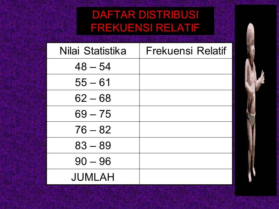 DAFTAR DISTRIBUSI FREKUENSI RELATIF Nilai StatistikaFrekuensi Relatif 48 – 54 55 – 61 62 – 68 69 – 75 76 – 82 83 – 89 90 – 96 JUMLAH