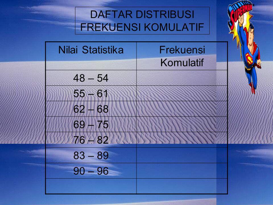 DAFTAR DISTRIBUSI FREKUENSI KURANG DARI Nilai StatistikaFrekuensi Komulatif Kurang dari 48 Kurang dari 55 Kurang dari 62 Kurang dari 69 Kurang dari 76 Kurang dari 83 Kurang dari 90 Kurang dari 97