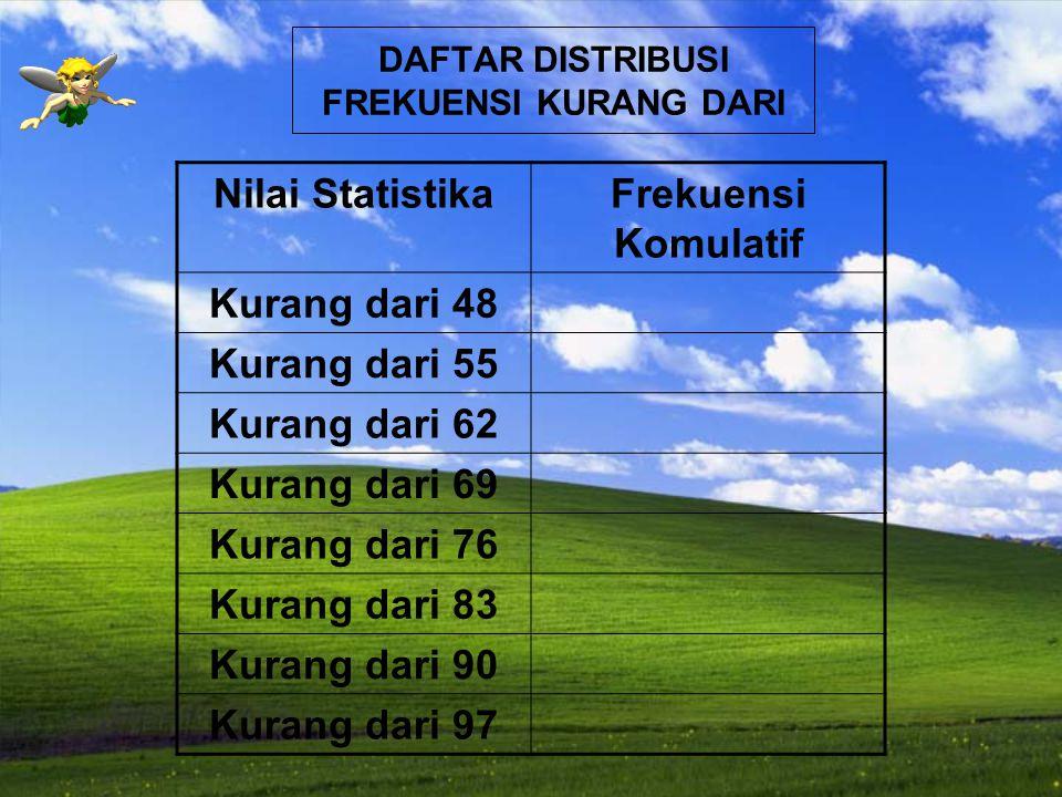 DAFTAR DISTRIBUSI FREKUENSI LEBIH DARI Nilai StatistikaFrekuensi Komulatif 48 atau lebih 55 atau lebih 62 atau lebih 69 atau lebih 76 atau lebih 83 atau lebih 90 atau lebih