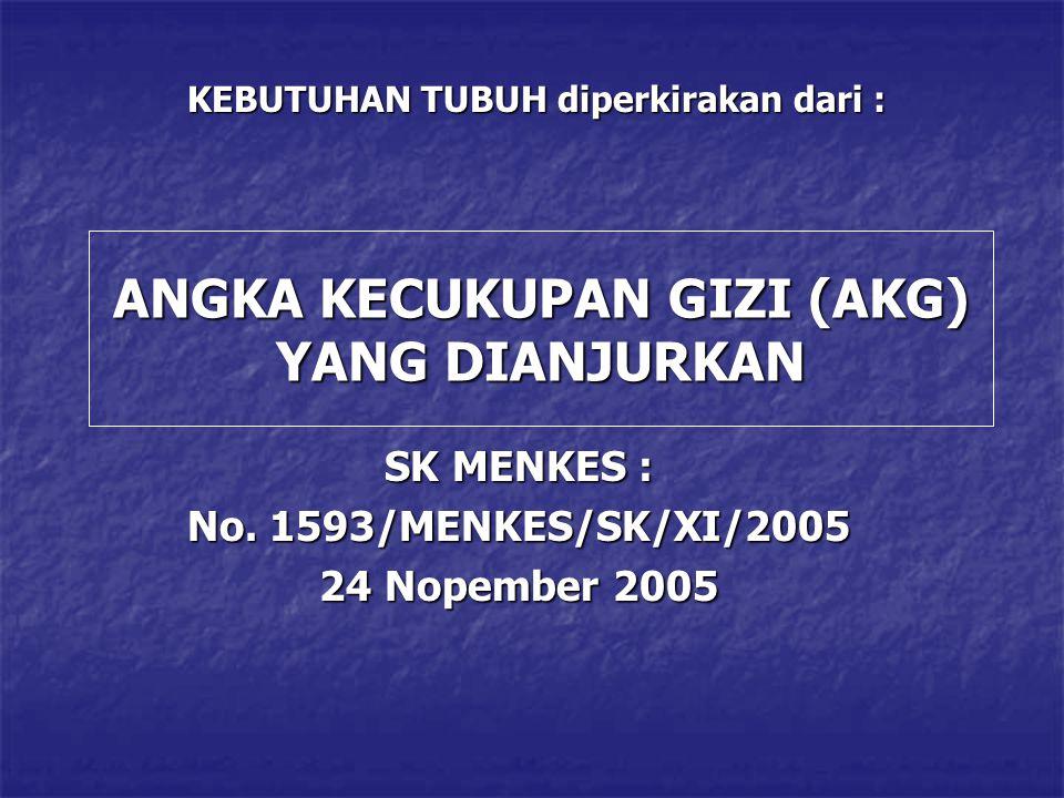 ANGKA KECUKUPAN GIZI (AKG) YANG DIANJURKAN SK MENKES : No. 1593/MENKES/SK/XI/2005 24 Nopember 2005 KEBUTUHAN TUBUH diperkirakan dari :