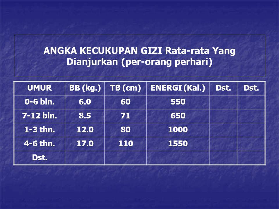 ANGKA KECUKUPAN GIZI Rata-rata Yang Dianjurkan (per-orang perhari) UMURBB (kg.)TB (cm)ENERGI (Kal.)Dst. 0-6 bln.6.060550 7-12 bln.8.571650 1-3 thn.12.