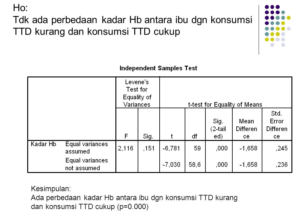 Ho: Tdk ada perbedaan kadar Hb antara ibu dgn konsumsi TTD kurang dan konsumsi TTD cukup Kesimpulan: Ada perbedaan kadar Hb antara ibu dgn konsumsi TT