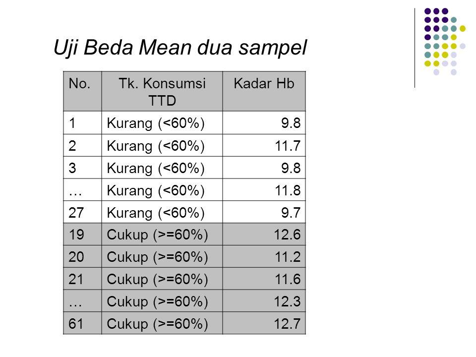 Uji Beda Mean dua sampel No.Tk. Konsumsi TTD Kadar Hb 1Kurang (<60%)9.8 2Kurang (<60%)11.7 3Kurang (<60%)9.8 …Kurang (<60%)11.8 27Kurang (<60%)9.7 19C