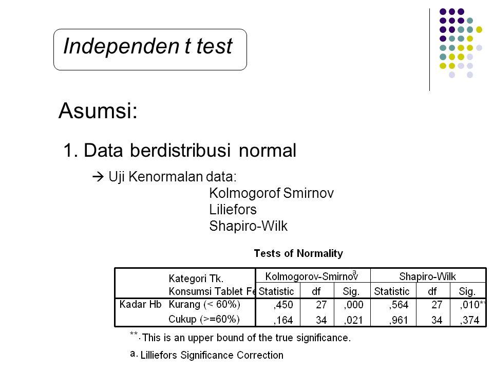 Independen t test Asumsi: 1. Data berdistribusi normal  Uji Kenormalan data: Kolmogorof Smirnov Liliefors Shapiro-Wilk