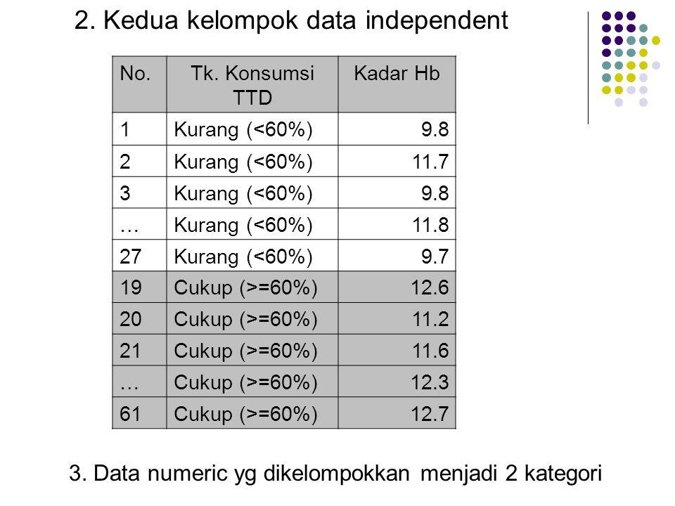2. Kedua kelompok data independent No.Tk. Konsumsi TTD Kadar Hb 1Kurang (<60%)9.8 2Kurang (<60%)11.7 3Kurang (<60%)9.8 …Kurang (<60%)11.8 27Kurang (<6