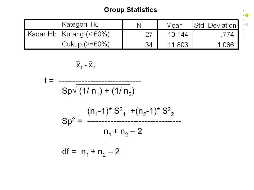Independen t test Dengan varians berbeda x 1 - x 2 t = ------------------------------------ √ (S 2 1 / n 1 ) + (S 2 2 / n 2 ) [(S 2 1 / n 1 ) + (S 2 2 / n 2 )] 2 df = ---------------------------------------------------- [(S 2 1 / n 1 ) / (n 1 -1) + (S 2 2 / n 2 ) / (n 2 -1)]
