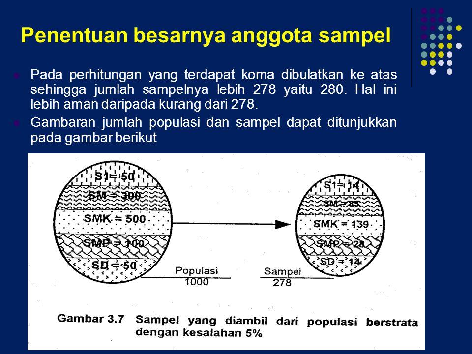 Penentuan besarnya anggota sampel Pada perhitungan yang terdapat koma dibulatkan ke atas sehingga jumlah sampelnya lebih 278 yaitu 280. Hal ini lebih
