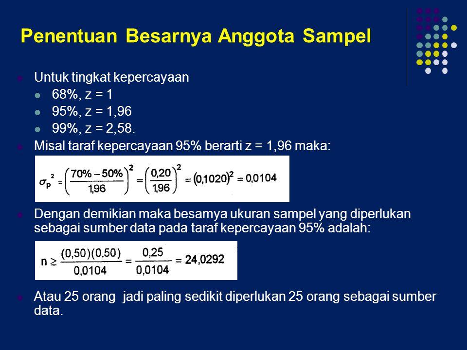 Penentuan Besarnya Anggota Sampel Untuk tingkat kepercayaan 68%, z = 1 95%, z = 1,96 99%, z = 2,58. Misal taraf kepercayaan 95% berarti z = 1,96 maka: