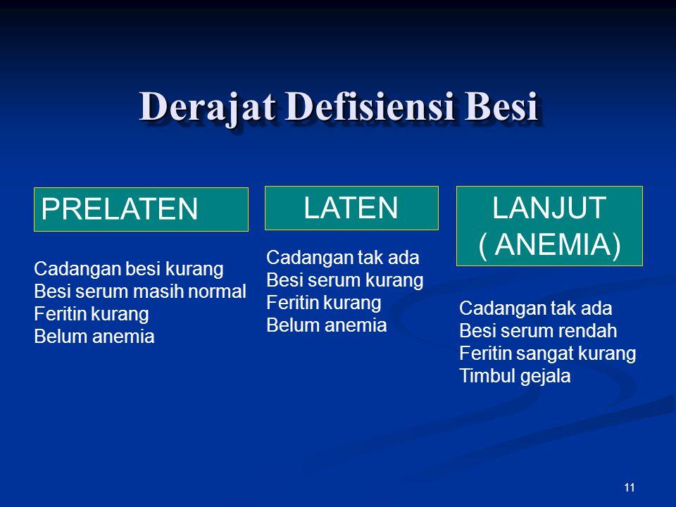 11 Derajat Defisiensi Besi PRELATEN LATENLANJUT ( ANEMIA) Cadangan besi kurang Besi serum masih normal Feritin kurang Belum anemia Cadangan tak ada Be