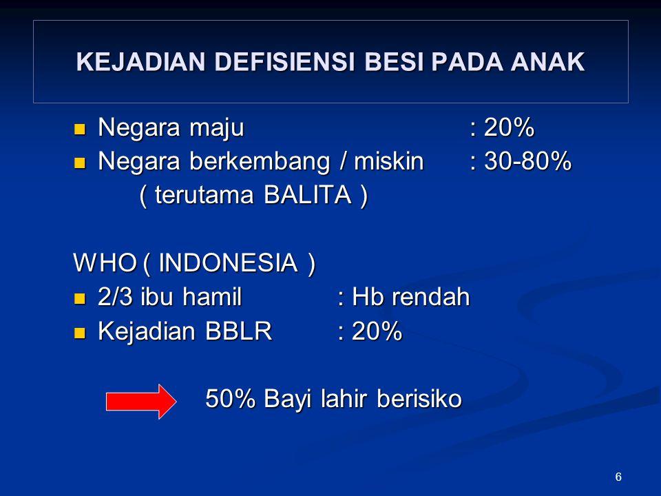 6 KEJADIAN DEFISIENSI BESI PADA ANAK Negara maju: 20% Negara maju: 20% Negara berkembang / miskin: 30-80% Negara berkembang / miskin: 30-80% ( terutama BALITA ) WHO ( INDONESIA ) 2/3 ibu hamil: Hb rendah 2/3 ibu hamil: Hb rendah Kejadian BBLR: 20% Kejadian BBLR: 20% 50% Bayi lahir berisiko