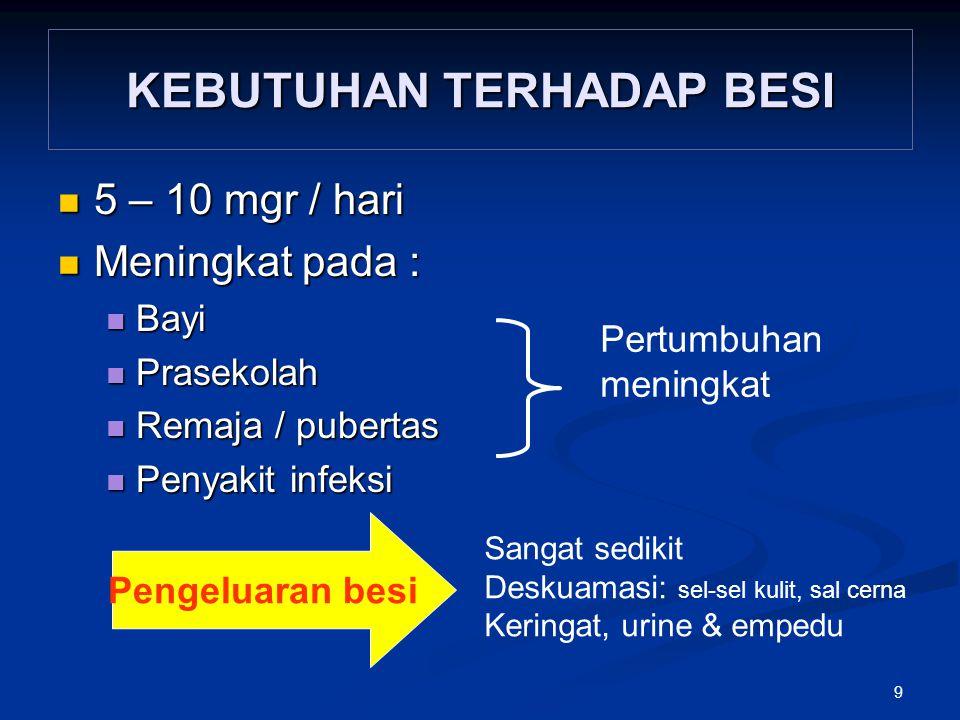 9 KEBUTUHAN TERHADAP BESI 5 – 10 mgr / hari 5 – 10 mgr / hari Meningkat pada : Meningkat pada : Bayi Bayi Prasekolah Prasekolah Remaja / pubertas Rema
