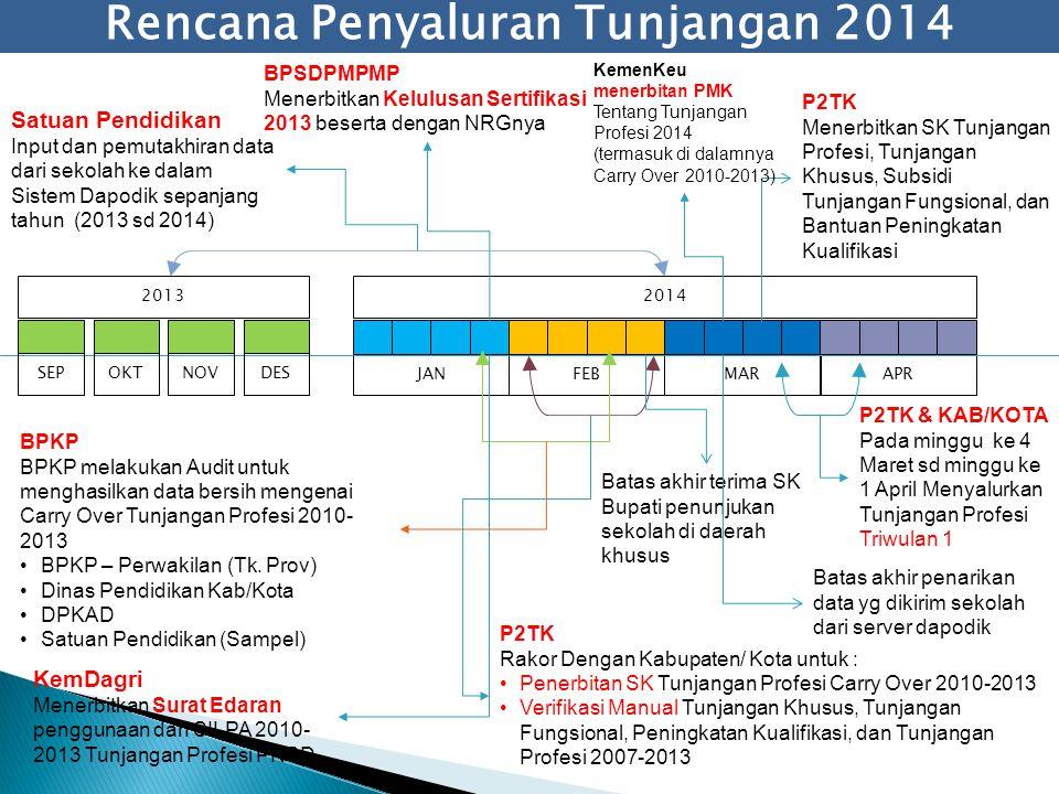 Rencana Penyaluran Tunjangan 2014 2013 JANFEBMARAPR 2014 SEPOKTNOVDES P2TK & KAB/KOTA Pada minggu ke 4 Maret sd minggu ke 1 April Menyalurkan Tunjanga