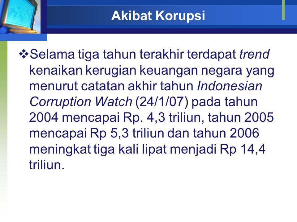 Akibat Korupsi  Selama tiga tahun terakhir terdapat trend kenaikan kerugian keuangan negara yang menurut catatan akhir tahun Indonesian Corruption Watch (24/1/07) pada tahun 2004 mencapai Rp.