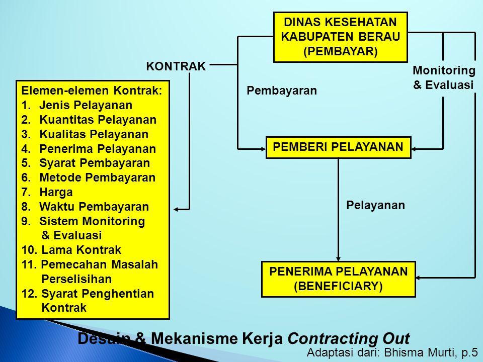 DINAS KESEHATAN KABUPATEN BERAU (PEMBAYAR) PEMBERI PELAYANAN PENERIMA PELAYANAN (BENEFICIARY) Pembayaran Monitoring & Evaluasi Desain & Mekanisme Kerja Contracting Out Adaptasi dari: Bhisma Murti, p.5 KONTRAK Elemen-elemen Kontrak: 1.Jenis Pelayanan 2.Kuantitas Pelayanan 3.Kualitas Pelayanan 4.Penerima Pelayanan 5.Syarat Pembayaran 6.Metode Pembayaran 7.Harga 8.Waktu Pembayaran 9.Sistem Monitoring & Evaluasi 10.