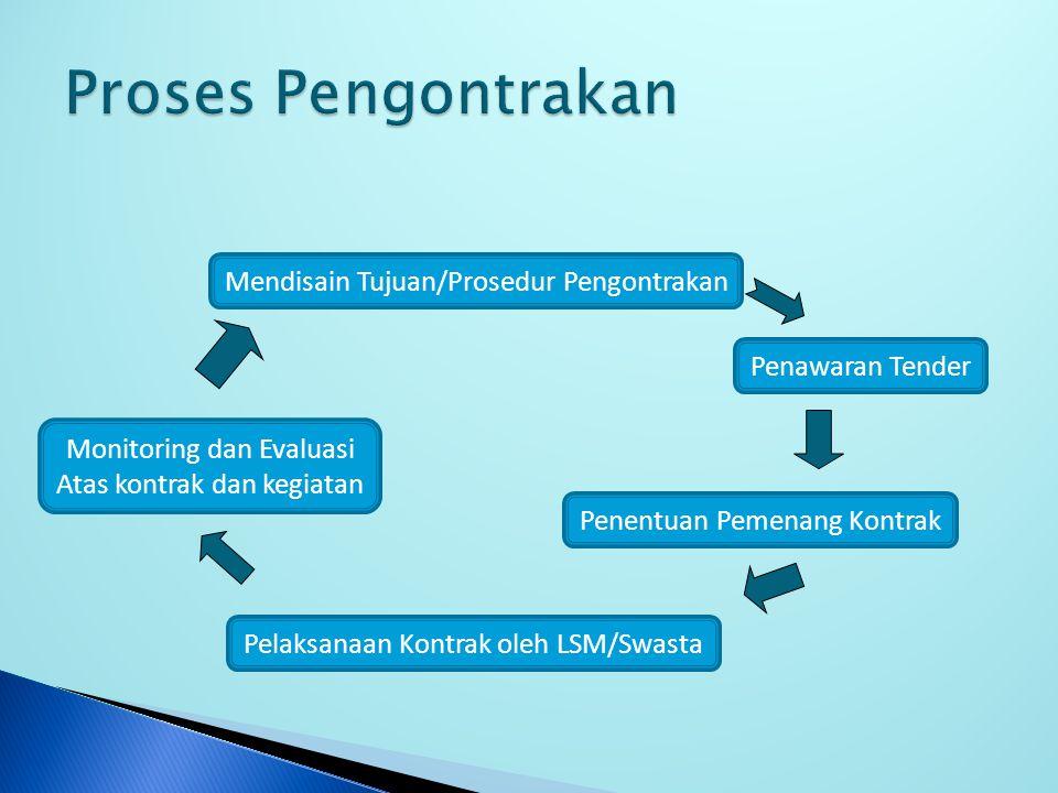 Mendisain Tujuan/Prosedur Pengontrakan Penentuan Pemenang Kontrak Pelaksanaan Kontrak oleh LSM/Swasta Monitoring dan Evaluasi Atas kontrak dan kegiatan Penawaran Tender