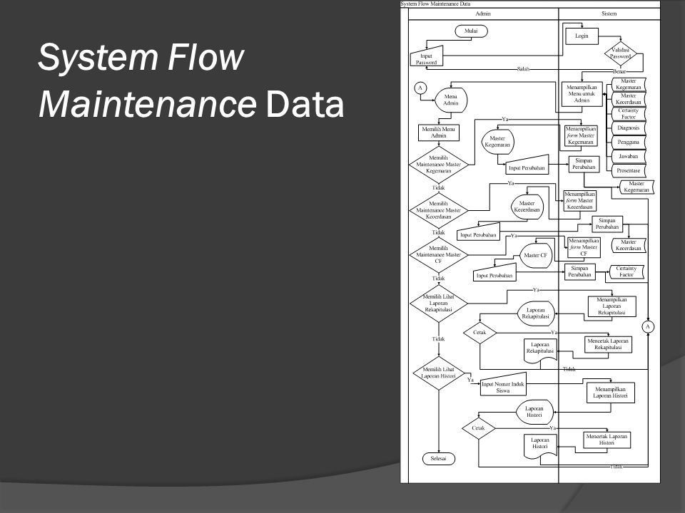 System Flow Maintenance Data