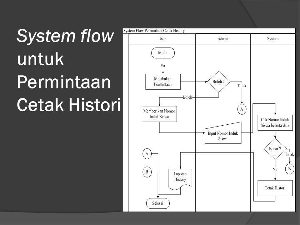 System flow untuk Permintaan Cetak Histori