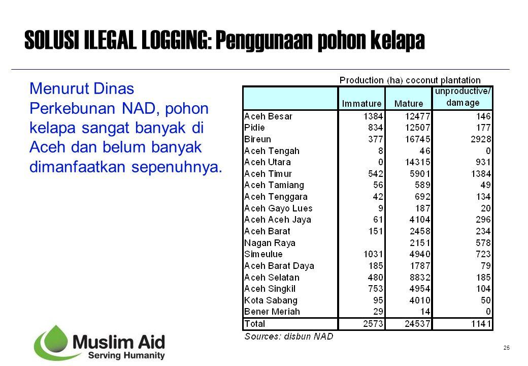 25 SOLUSI ILEGAL LOGGING: Penggunaan pohon kelapa Menurut Dinas Perkebunan NAD, pohon kelapa sangat banyak di Aceh dan belum banyak dimanfaatkan sepen