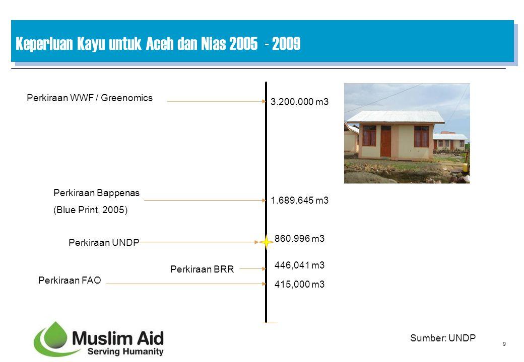 9 Keperluan Kayu untuk Aceh dan Nias 2005 - 2009 Perkiraan FAO Perkiraan BRR Perkiraan Bappenas (Blue Print, 2005) Perkiraan WWF / Greenomics 3.200.00