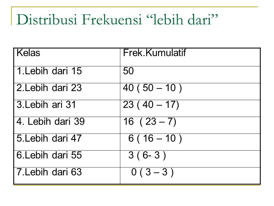 Distribusi Frekuensi lebih dari KelasFrek.Kumulatif 1.Lebih dari 1550 2.Lebih dari 2340 ( 50 – 10 ) 3.Lebih ari 3123 ( 40 – 17) 4.