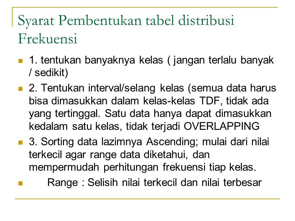 Syarat Pembentukan tabel distribusi Frekuensi 1.