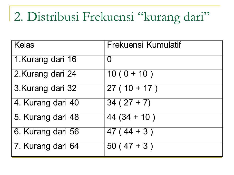 """2. Distribusi Frekuensi """"kurang dari"""" KelasFrekuensi Kumulatif 1.Kurang dari 160 2.Kurang dari 2410 ( 0 + 10 ) 3.Kurang dari 3227 ( 10 + 17 ) 4. Kuran"""