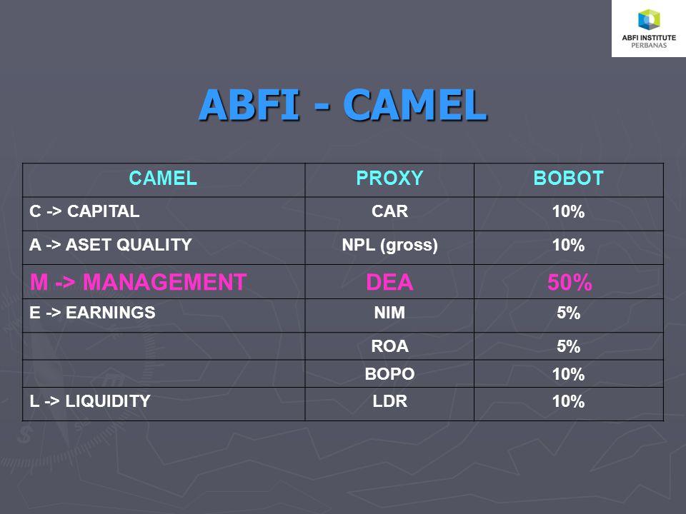 ABFI - CAMEL CAMELPROXYBOBOT C -> CAPITALCAR10% A -> ASET QUALITYNPL (gross)10% M -> MANAGEMENTDEA50% E -> EARNINGSNIM5% ROA5% BOPO10% L -> LIQUIDITYLDR10%