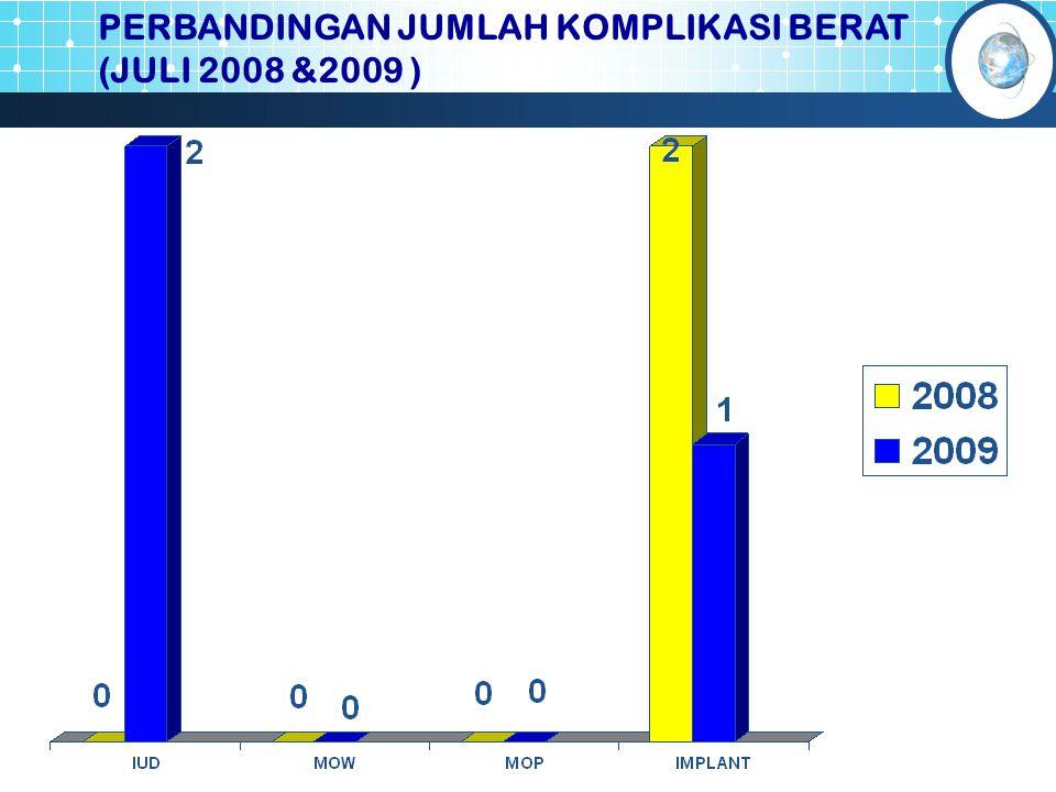 PERBANDINGAN JUMLAH KOMPLIKASI BERAT (JULI 2008 &2009 )